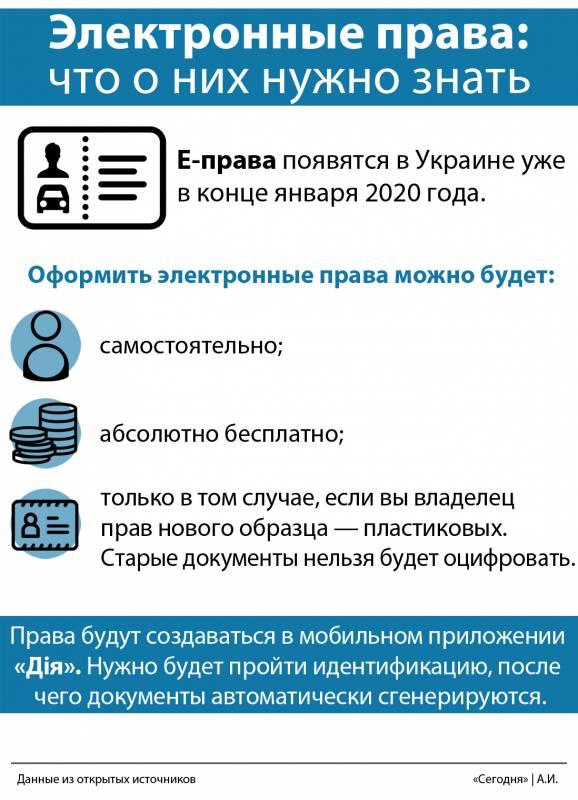 Паспорта без прописок и онлайн-услуги для новорожденных: какие новшества в документах ожидают украинцев