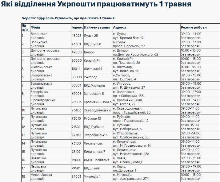 Как будут работать банки и почта на майские праздники в Украине: разъяснение