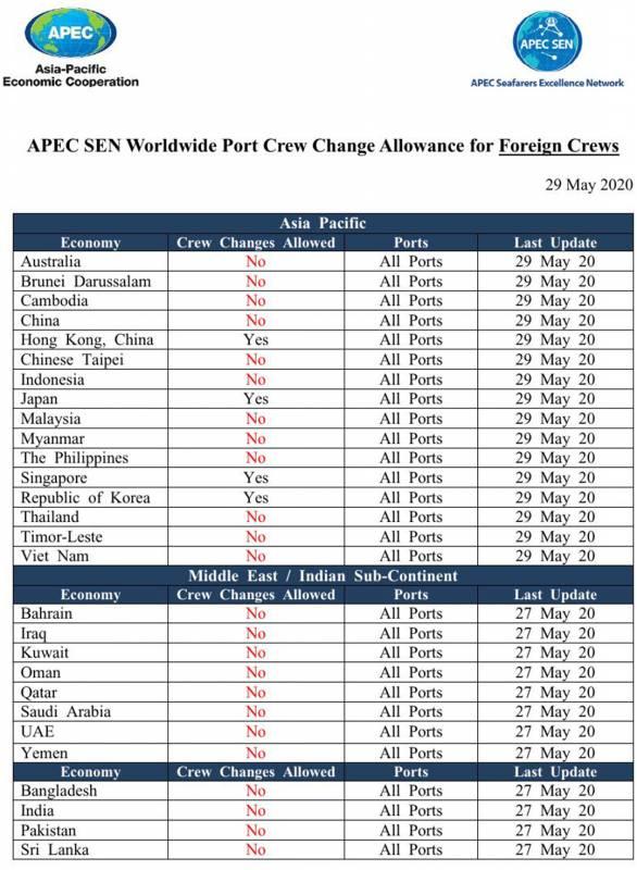Обновлен список стран, которые декларируют смены моряков в портах